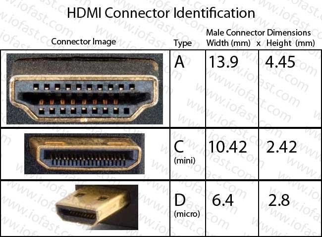 Iofast 187 Hdmi 187 Mini Hdmi Type C 187 8in High Speed Mini
