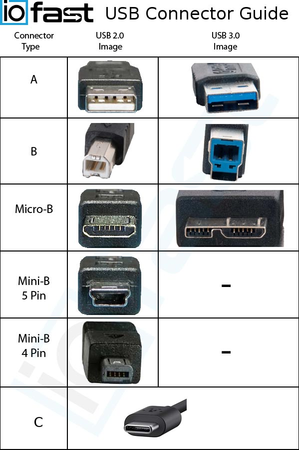 usb connector id guide iofast usb 2 0 a male mini b male (5 pin) usb 2 0 a to mini usb to micro usb wiring diagram at bakdesigns.co